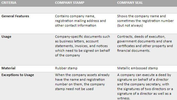 company stamp vs. company seal
